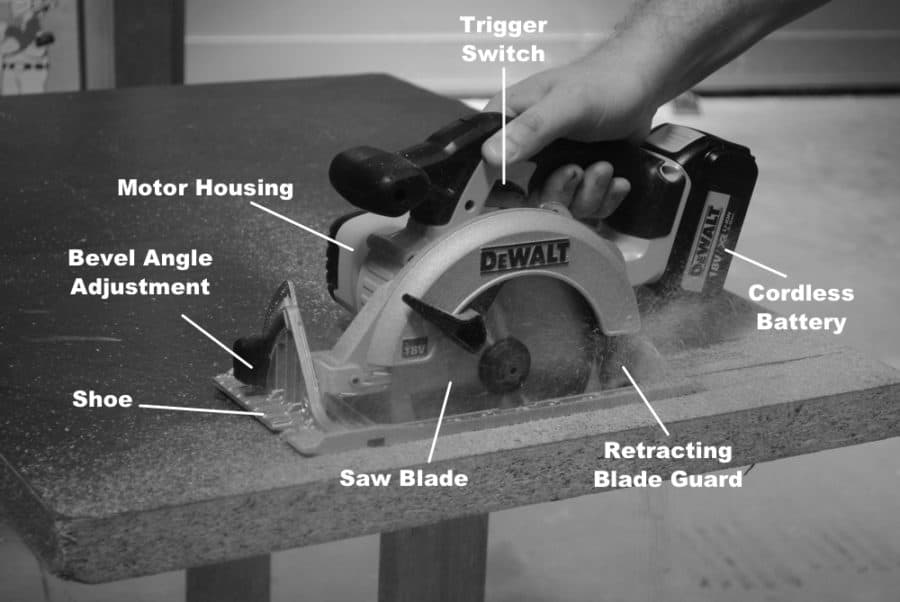 Circular Saw Anatomy